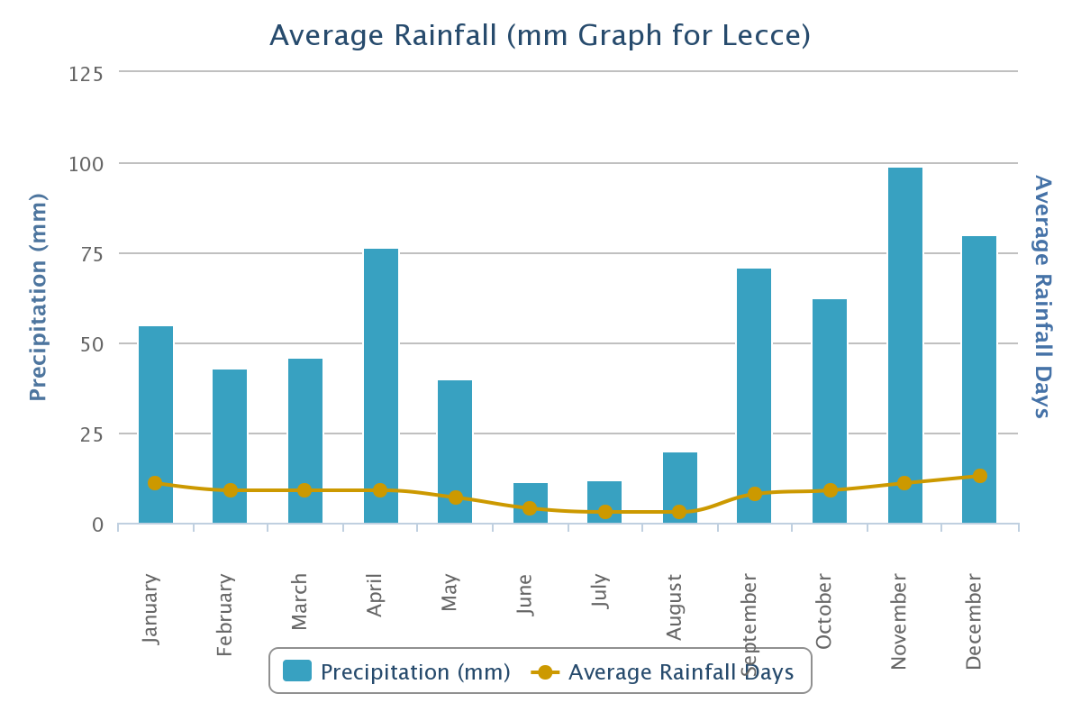 Average Rainfall for Lecce, Italy