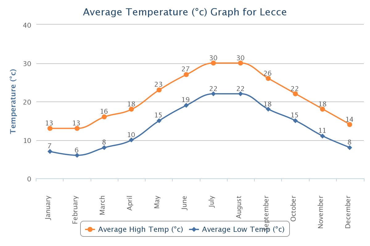 Average High/Low Temperature for Lecce, Italy